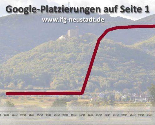 Ranking-Verlauf vor und nach Website-Realisation mit SEO
